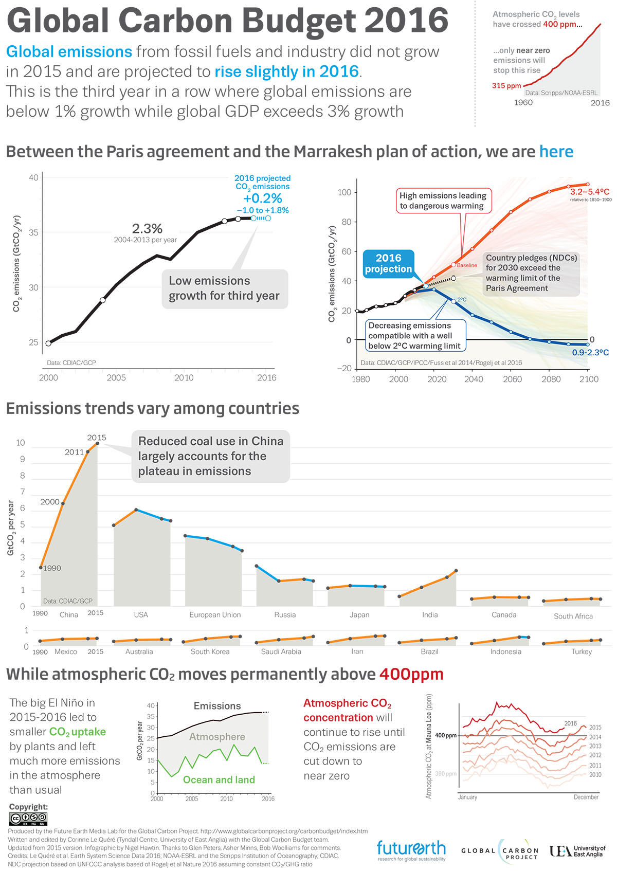 hight resolution of who needs the paris climate agreement co2 emissions are declining on their own watts up with that