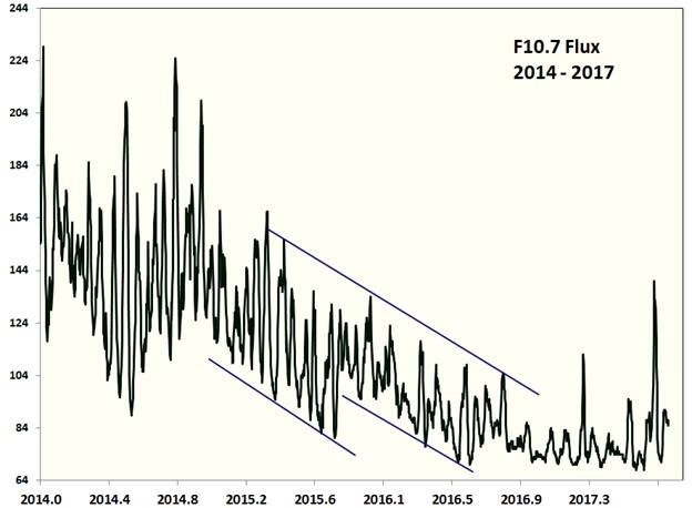 Weak solar cycle continues