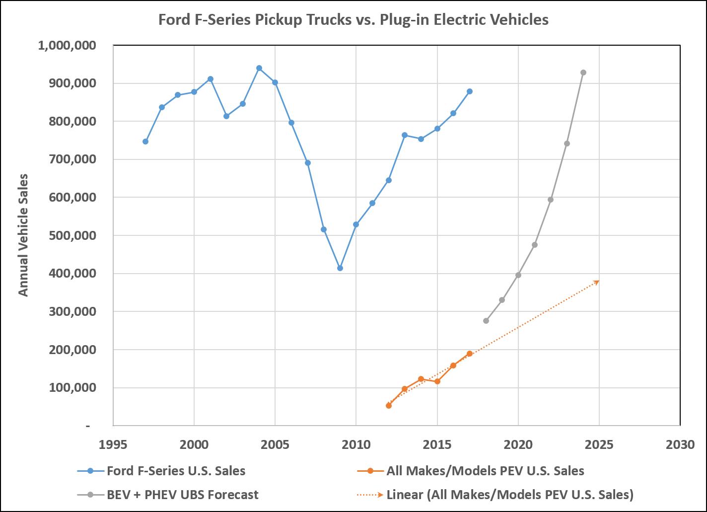 Wall Street Loves Electric Cars America Loves Trucks