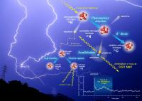 Discovery: Lightning creates anti-matter in our atmosphere ...