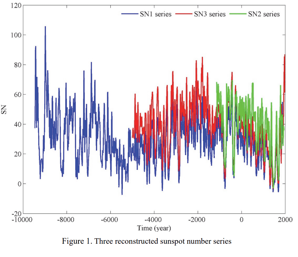 hight resolution of chinese researchers claim they discovered a 500 year solar cycle that may affect climate watts up with that