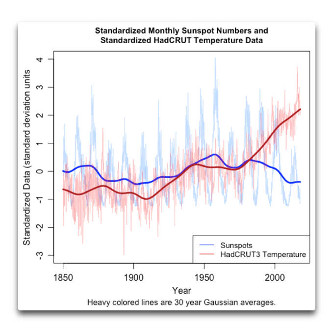 Do-It-Yourself: The solar variability effect on climate