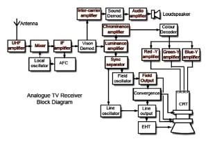 Western Australian Television History (WA TV History