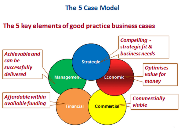 BBC 5 Case Model Diagram