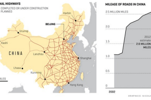 China's New Infrastructure – Building Roads on a Massive Scale