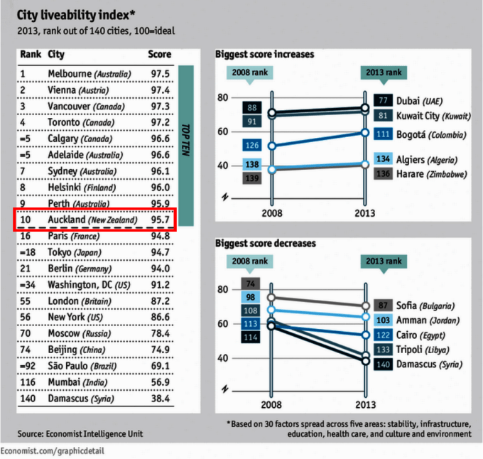 Auckland 10th in the world - City Liveability Index 2013