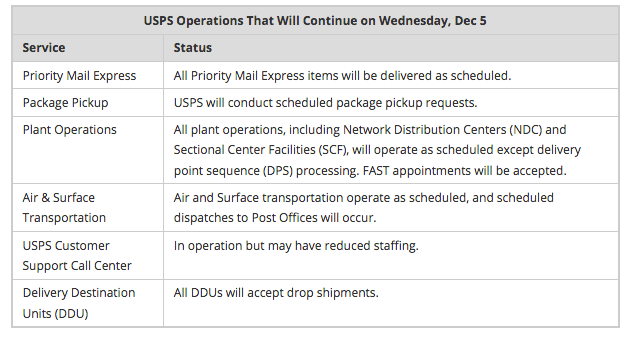 USPS Suspends Mail Delivery Wed, Dec 5 for National Day of