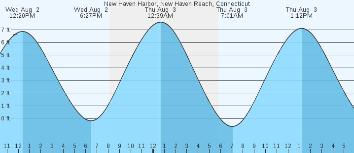 New Haven Tide Chart Homeschoolingforfree