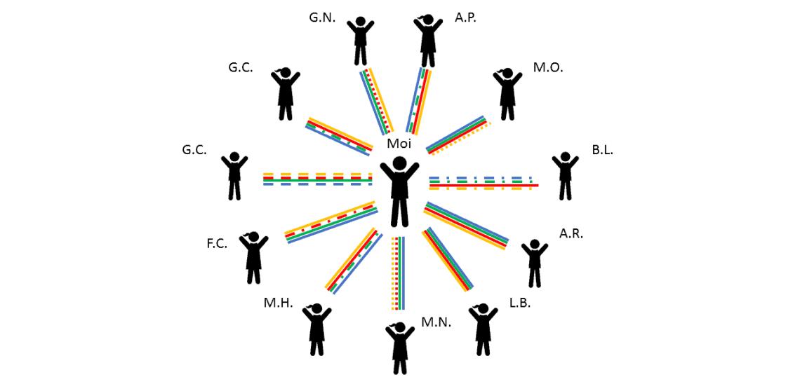 bilan relationnel etape 3