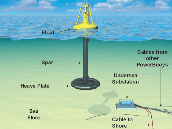 Wave Power Diagram Wave Power Diagram Tidal Power