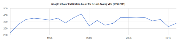 Google Scholar Publication Count for Neural Analog VLSI