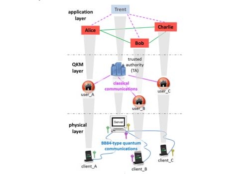 Network-Centric Quantum Communications with Application to Critical  Infrastructure Protection Topology