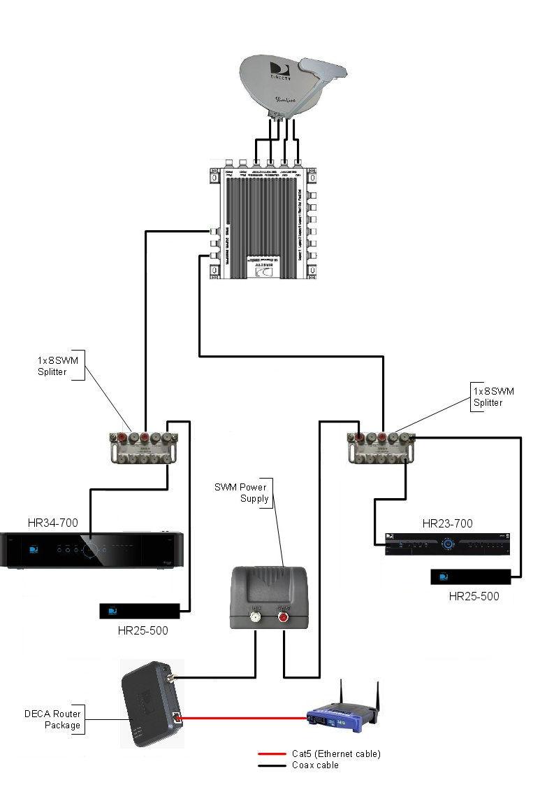 hight resolution of  my directv installation wiring diagram for directv genie installation readingrat net directv swm wiring diagram at cita
