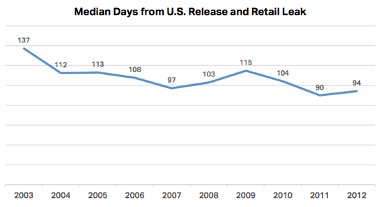Median Days from U.S. Realeas and Retail Leak -Andy Baio