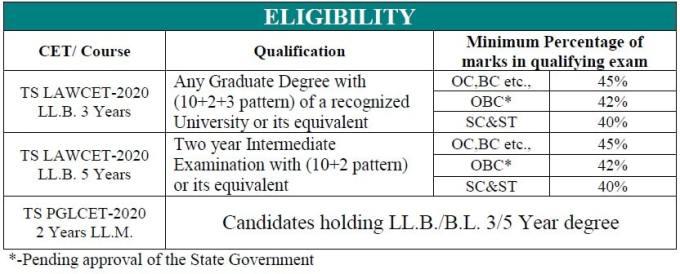 TS LAWCET Eligibility 2020