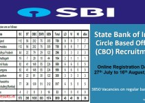 SBI Circle Based Officer Notification 2020