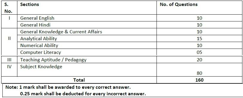 EMRS Recruitment PGT Exam Pattern