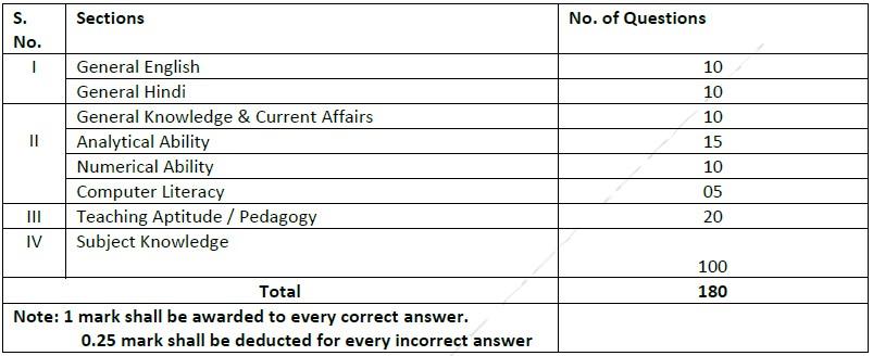 EMRS Recruitment TGT Exam Pattern