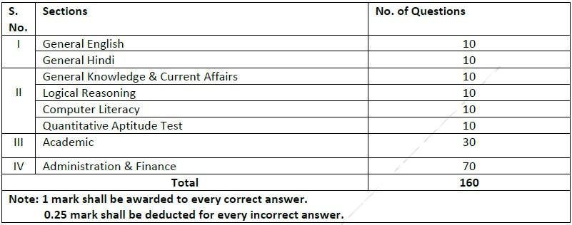 EMRS Recruitment Principal Recruitment Exam Pattern