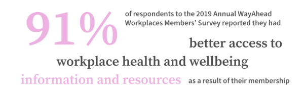 91% of respondents to the 2019 Annual WayAhead Workplaces Members' Survey reported they had better access to workplace health and wellbeing information and resources as a result of their membership.