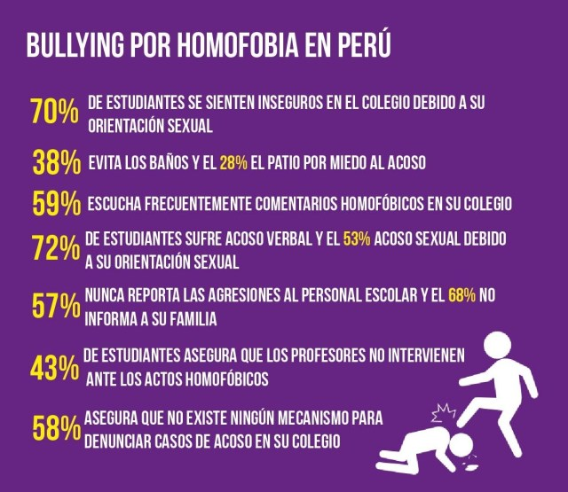Bullying promsex
