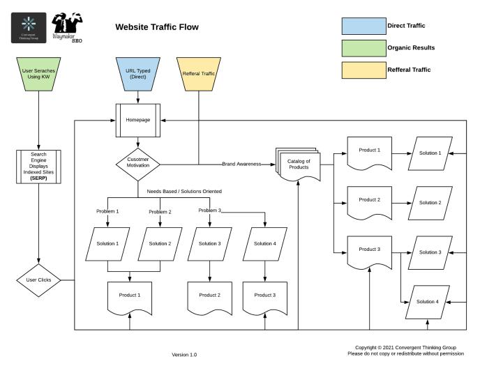 Website Traffic Flow