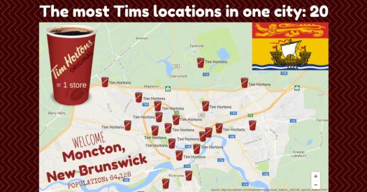 Tim Hortons Infograph 1