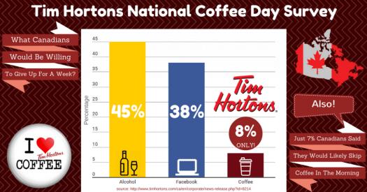 Tim Hortons Infograph 3