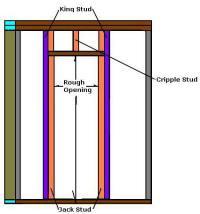 How To Frame A Door