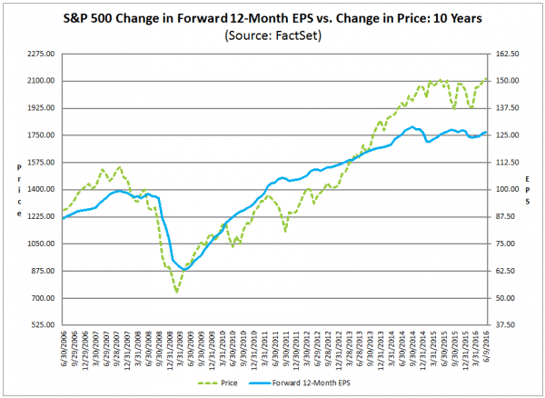 FactSet - SP 500 Change In Forward 12-Month EPS vs Change in Price
