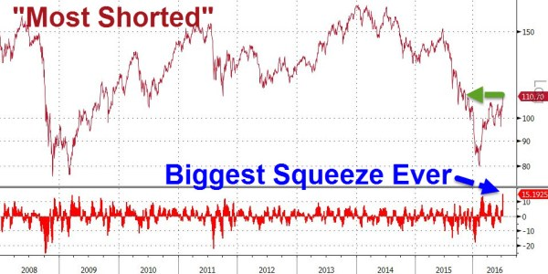 Most Shorted - Biggest Squeeze Ever 20160712_EOD14