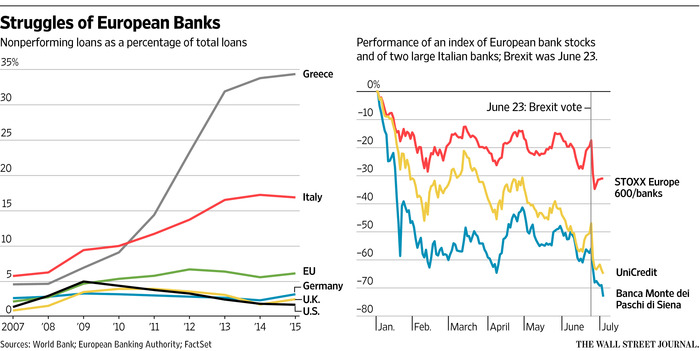 WSJ - Struggles of European Banks rev