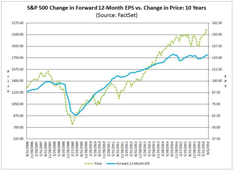 FactSet Aug 5-2016 - S&P 500 Change in Forward 12-Month EPS vs Change in Price 10 Years