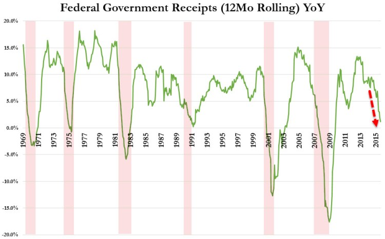 Federal Government Receipts 12Mo Rolling YoY - Zero Hedge 20160811_receipts