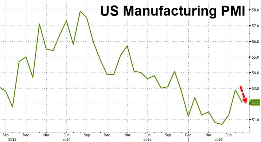 US Manufacturing PMI - Aug 23-2016