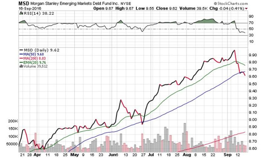 stockcharts-msd-morgan-stanley-emerging-markets-debt-fund-nyse