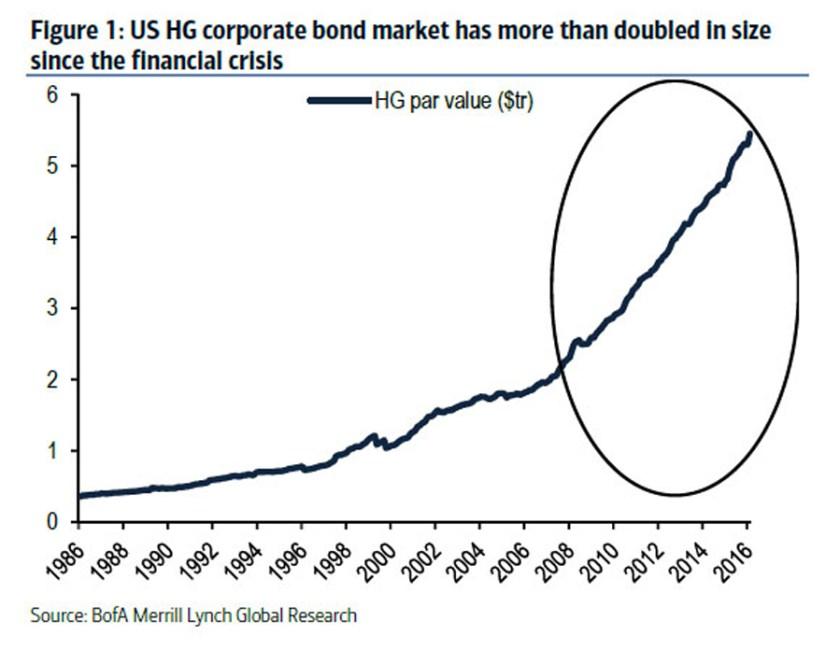 us-hg-corporate-bond-market-doubled