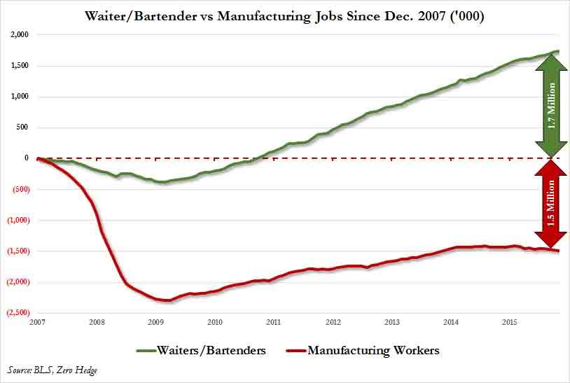 waiter-bartender-vs-manufacturing-jobs