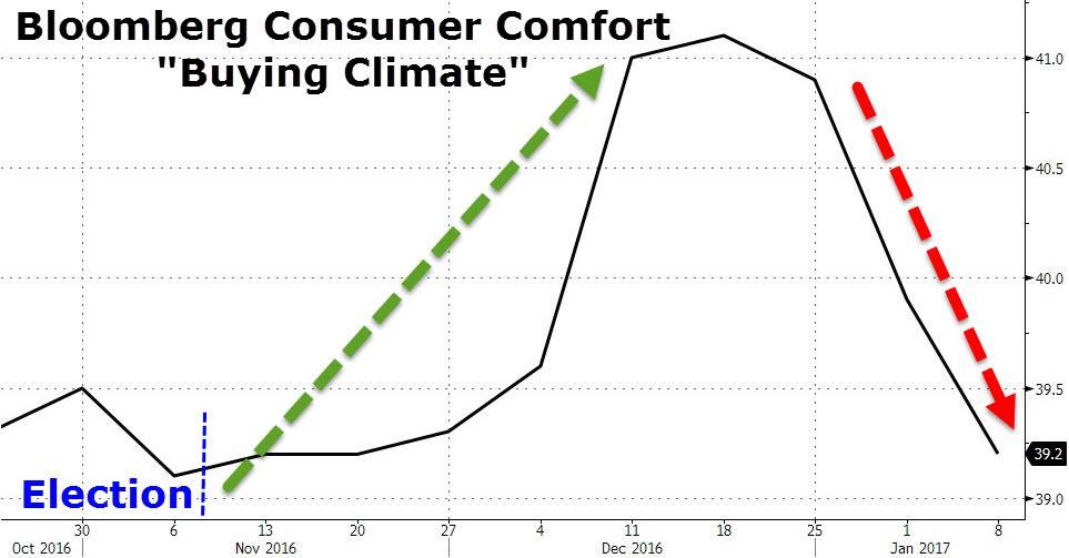 Retail Sales Fading: Trump 'Bump' Fading?