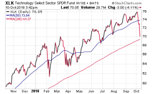 From The Deep Woods: The Real Question Is What Took So Long Stock Chart