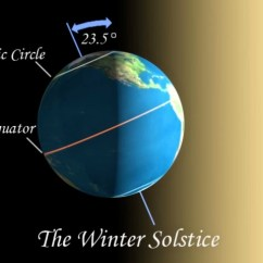 Diagram Of Summer And Winter Solstice Gcse Maths Sets Venn Diagrams Way The Whale