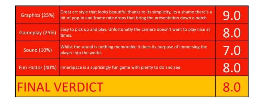 InnerSpace scorecard