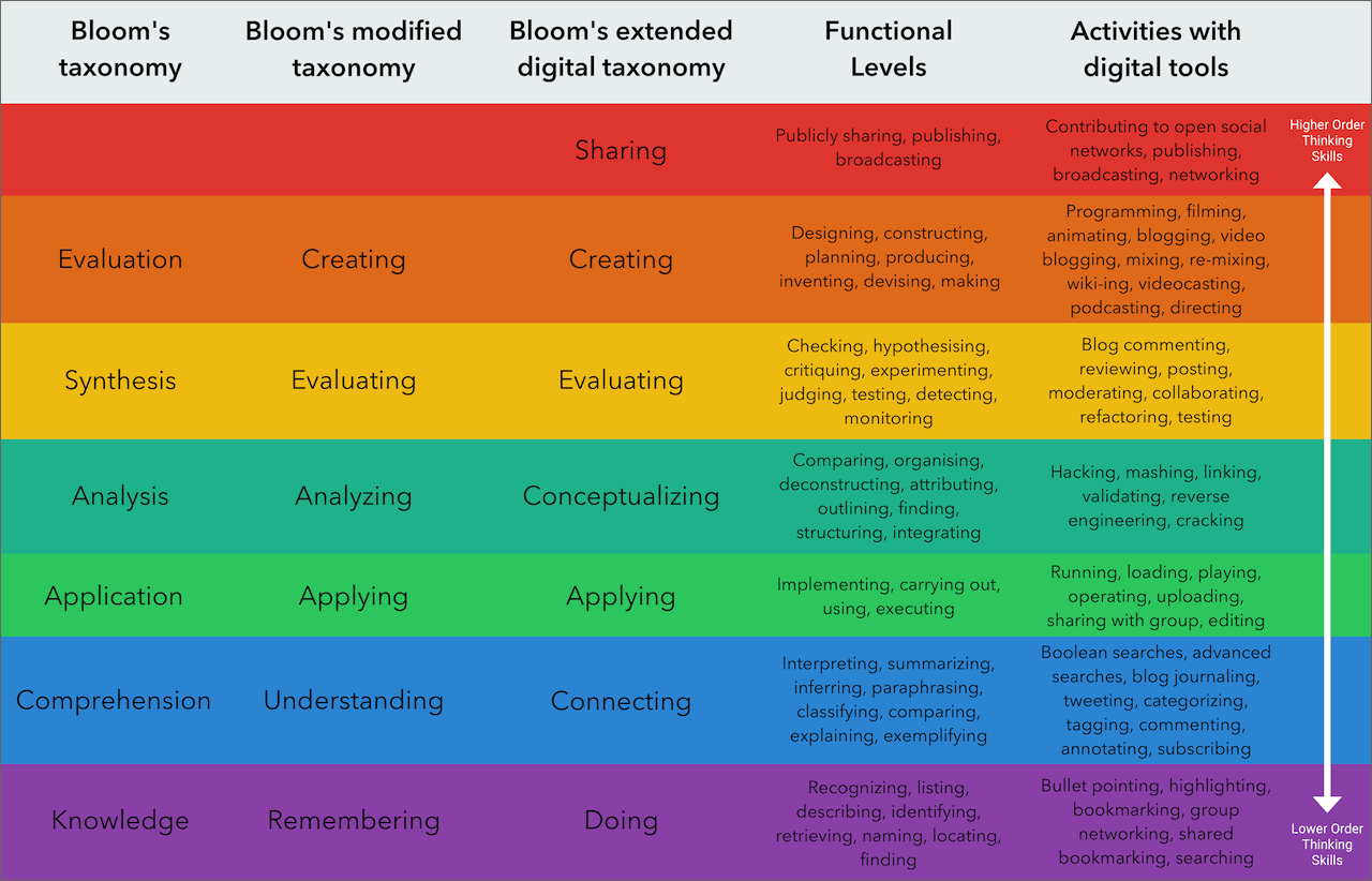 Bloom S Digital Taxonomy
