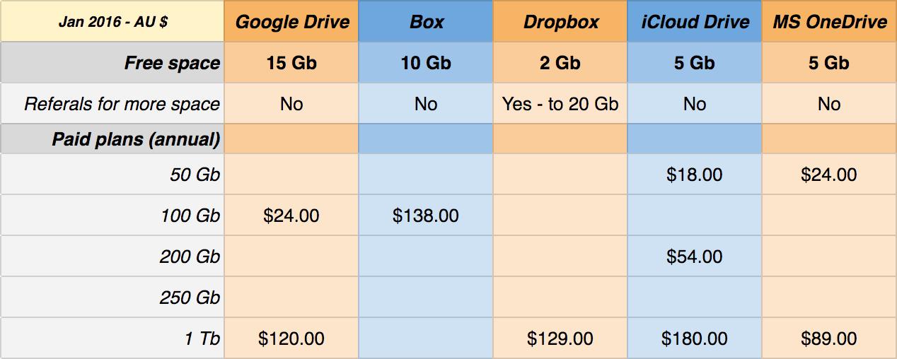 Best cloud storage options 2016