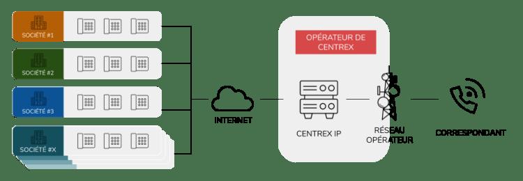 centrex IP