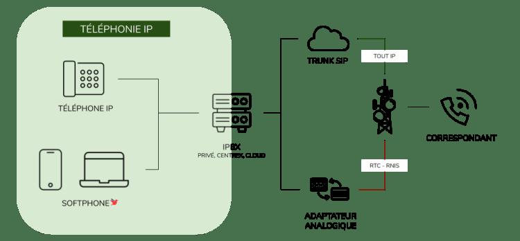 ToIP Téléphonie IP telephony over IP