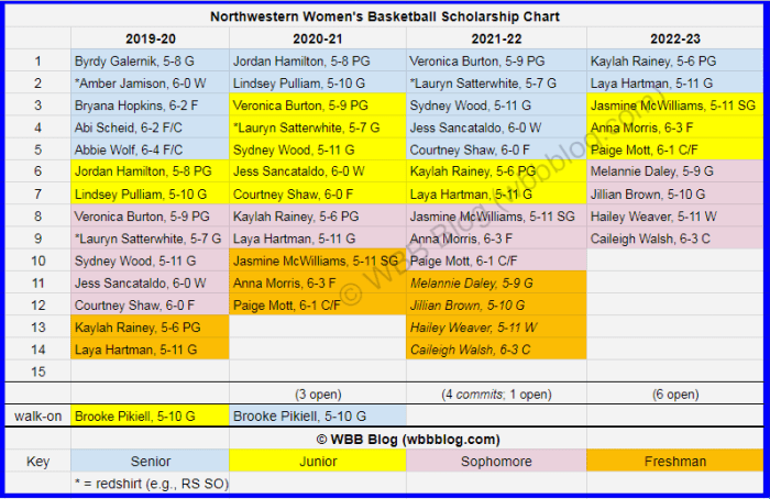 WBB scholly chart Northwestern watermark3