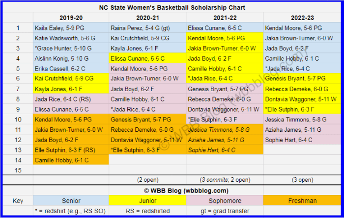 WBB scholly chart NC State watermark2