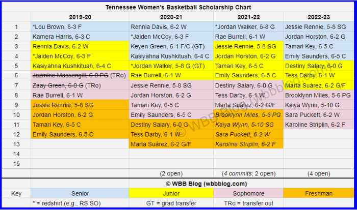 WBB scholly chart Tennessee watermark4