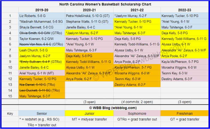 WBB scholly chart North Carolina watermark7